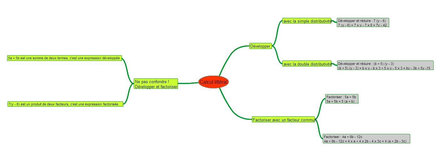 Carte mentale sur développer - factoriser