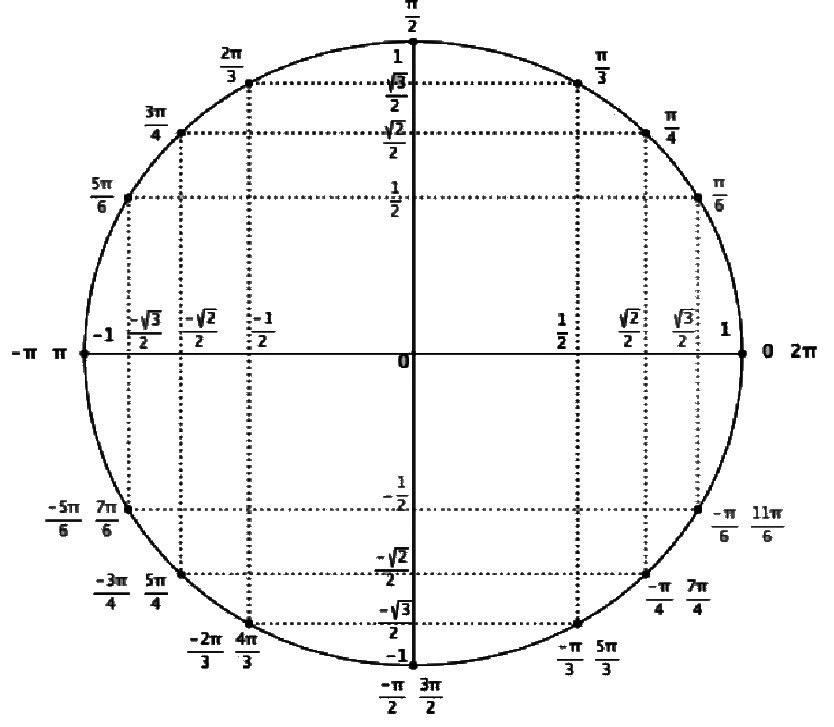Mathbox Cercle Et Valeurs Trigonometriques