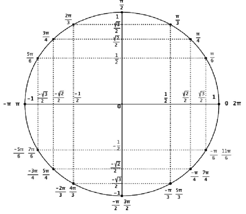 Cercle et valeurs trigonométriques