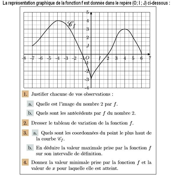 Exploiter graphiquement des propriétés d'une fonction 2