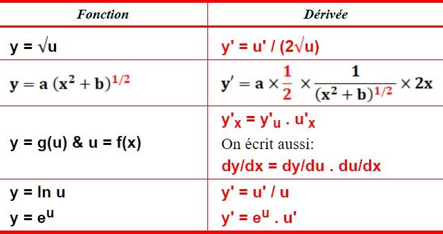 Mathbox Tableau Des Derivees De Fonctions Composees
