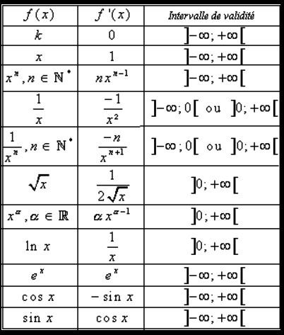 Mathbox Tableau Des Derivees De Fonctions Usuelles