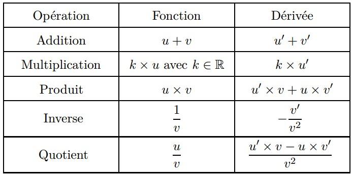 Tableau des opérations sur les fonctions dérivées