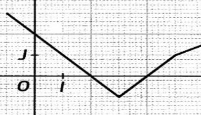 Exercices:  Tracer, identifier une fonction affine par morçeaux