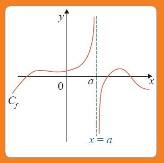 Réviser les généralités sur les fonctions pour le Bac