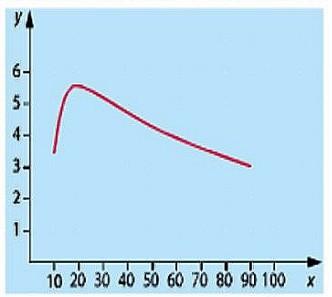 Lecture graphique de la courbe représentant la capacité pulmonaire