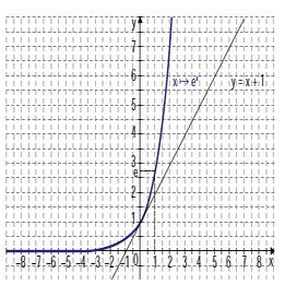 Réviser les fonctions exponentielles pour le bac