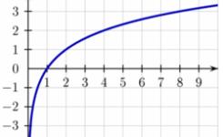 Cours de base sur la fonction logarithme népérien