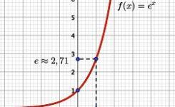 Cours de base sur la fonction exponentielle