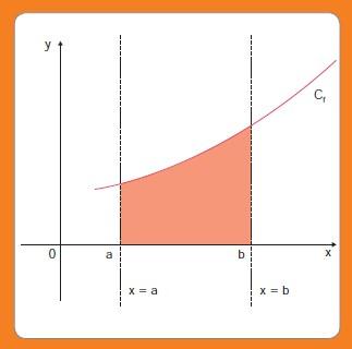 Réviser le cours sur les intégrales pour le bac