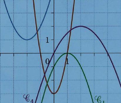 S'entraîner à identifier des paraboles par leur fonction du second degré