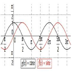 Réviser les Fonctions sinus et cosinus pour le Bac