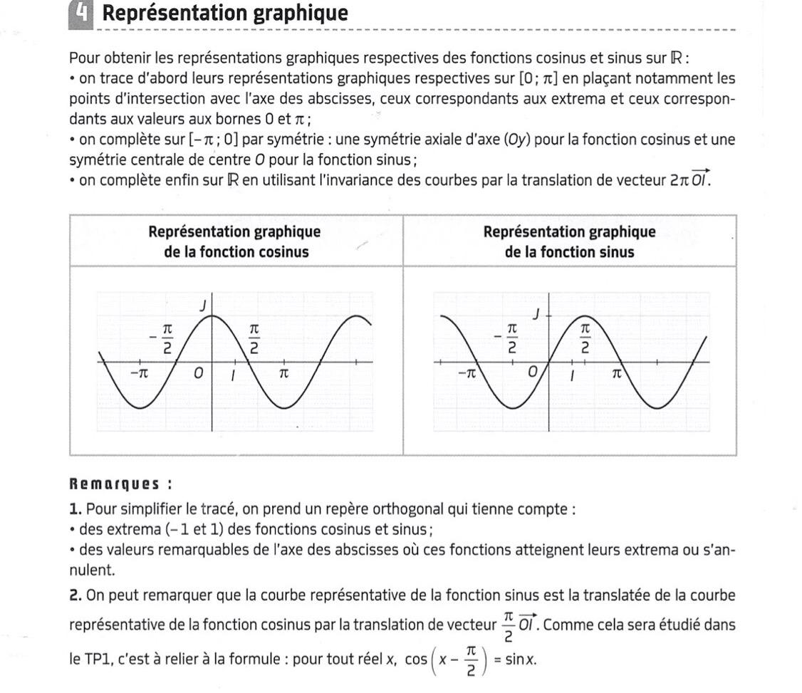 Représentation graphique du sinus et cosinus - MathBox.Fr