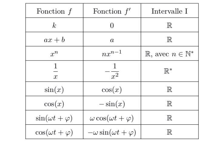 Mathbox Tableau Des Derivees Usuelles