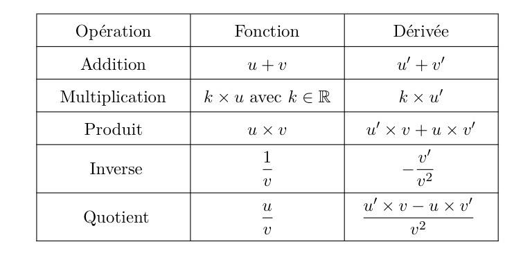 Mathbox Tableau Des Operations Sur Les Derivees