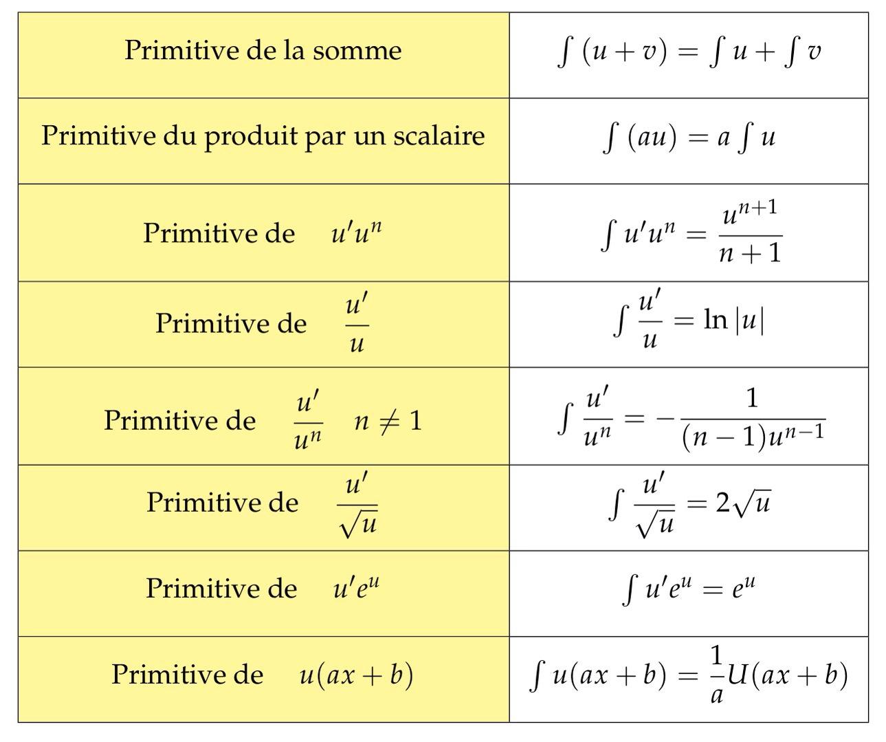 Mathbox Tableau Des Operations Sur Les Primitives